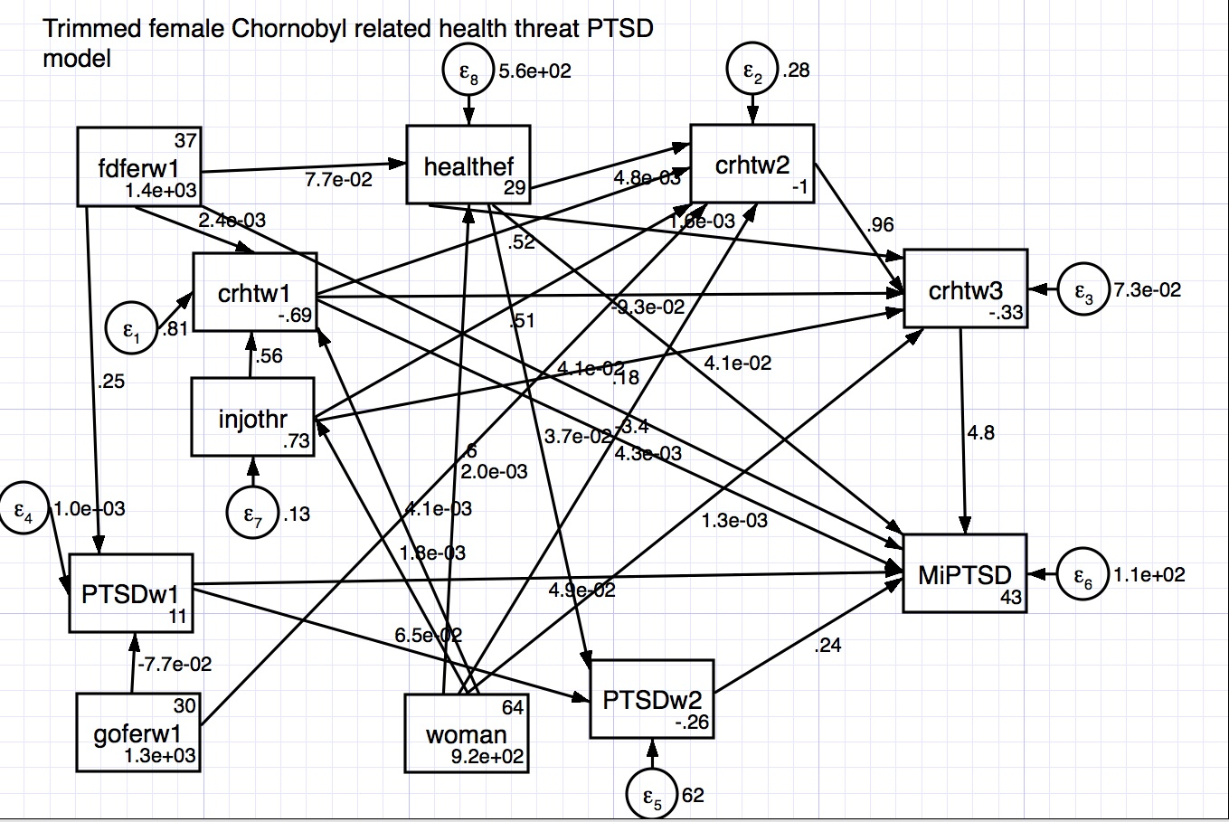 Index of /nhcdata/chernobyl/ChData/robustPathModels/PTSD